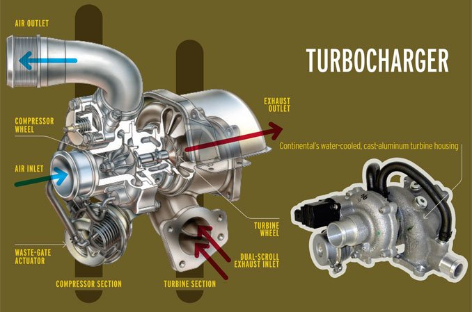 Supercharger Turbocharger